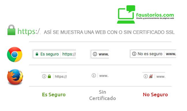 Certificado SSL mejor posicionamiento web